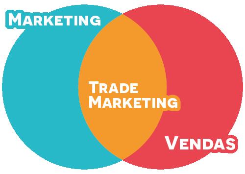O que é trade marketing